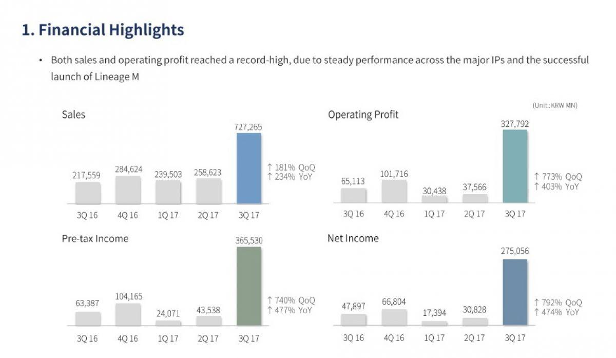 финансовый отчет ncsoft за 3 квартал 2017 по всем кварталам