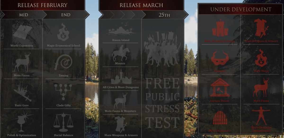 Дорожная карта Mortal Online 2