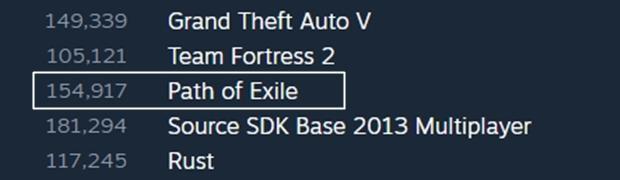 У Path of Exile новый рекорд по количеству активных игроков
