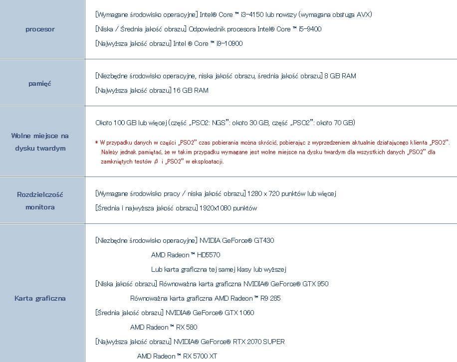 Phantasy Star Online 2 New Genesis системные требования