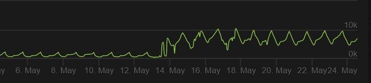 В Soul Worker Online рекорд по количеству активных игроков