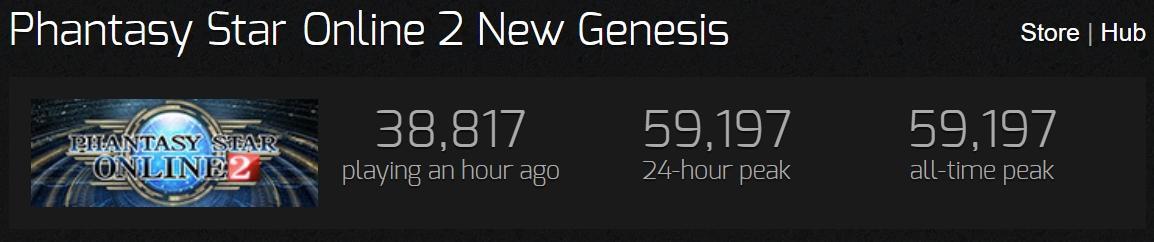 Phantasy Star Online 2 New Genesis ставит первые рекорды по онлайну