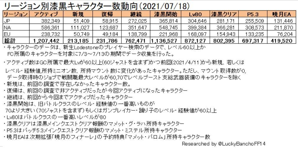 Final Fantasy XIV продолжает обгонять WoW по популярности