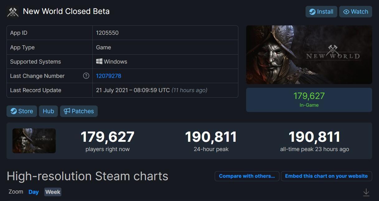 Пиковый онлайн New World на стадии ЗБТ достиг 190 тысяч игроков