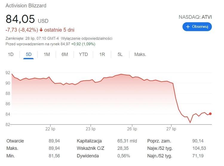 Activision-Blizzard теряет большое количество денег