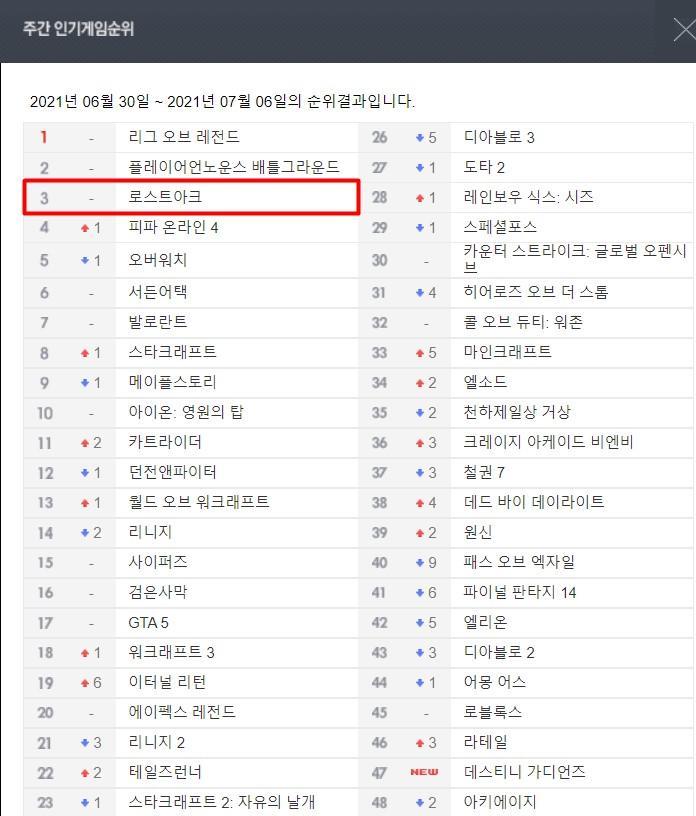 Самая популярная MMORPG в Южной Корее - это LOST ARK