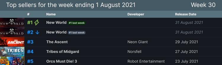 MMORPG New World занимает два первых места по продажам в Steam