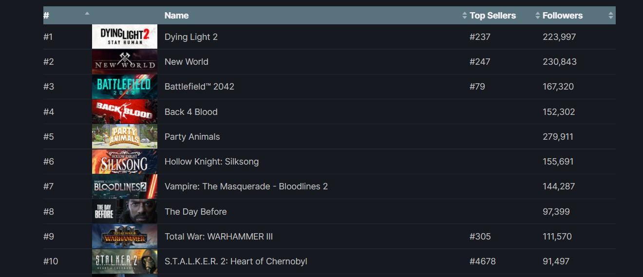 У New World в Steam больше 230 подписчиков, ожидающих выхода игры