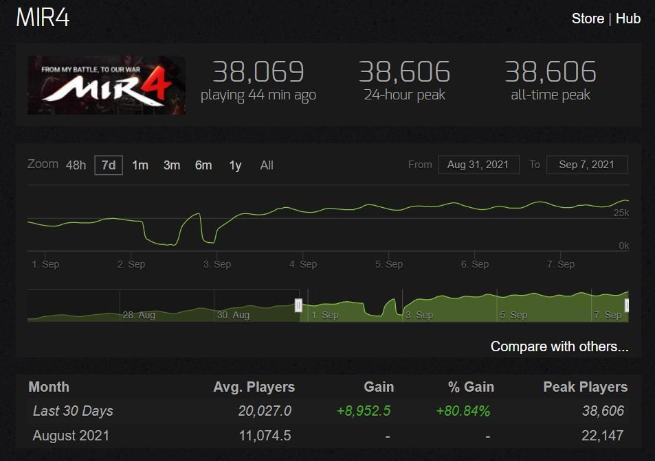 Онлайн MIR4 в Steam уже больше 38 тысяч активных игроков